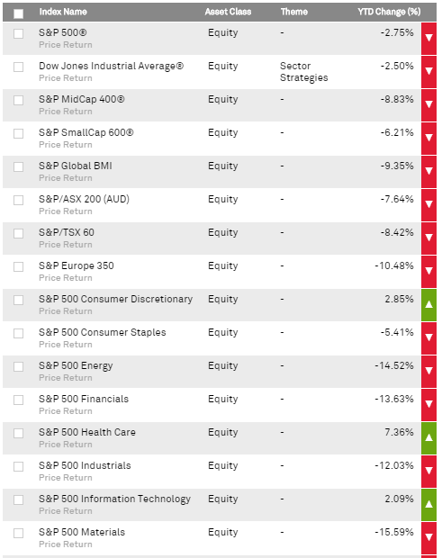 S&P Dow Jons indexes