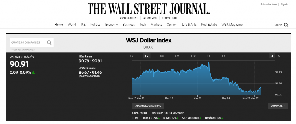 WSJ dollar index